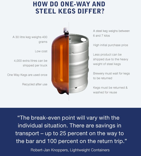 steel keg and petainer comparison